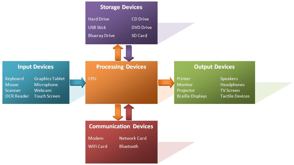इनपुट और आउटपुट डिवाइस क्या है (IO Device) – जाने हिंदी में