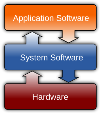 What is Software & its Types