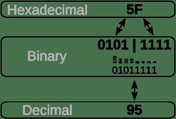 बाइनरी नंबर सिस्टम क्या है? (Binary Number System in Hindi)