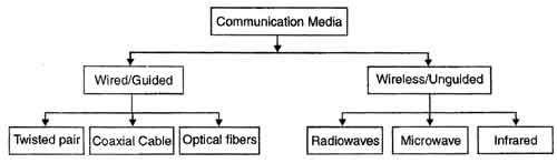 ट्रांसमिशन मीडिया के प्रकार (Types of Transmission Media in Hindi)