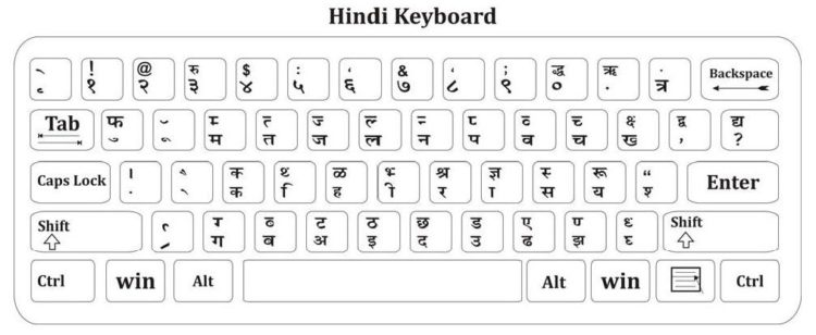 hindi typing keyboard Kruti Dev chart pdf download