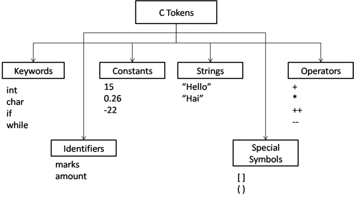 What is Tokens, Identifiers, & keywords in C Programming in Hindi