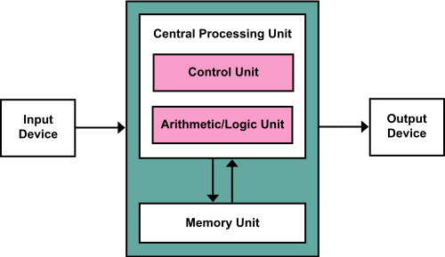 computer architecture in hindi