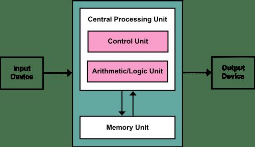computer architecture in hindi