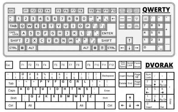 keyboard layout in hindi
